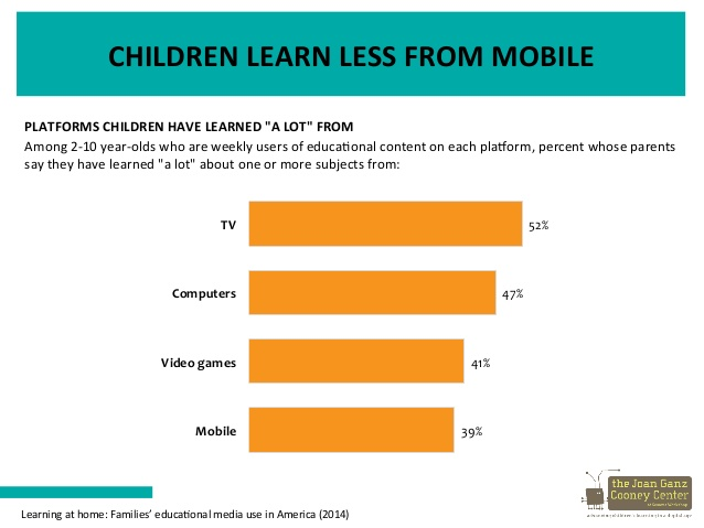 Children learn less from mobile devices