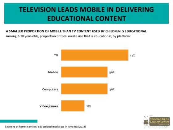television leads in educational content