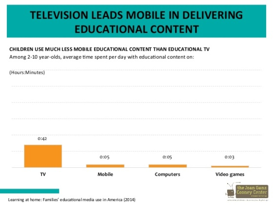 television leads mobile in delivering educational content